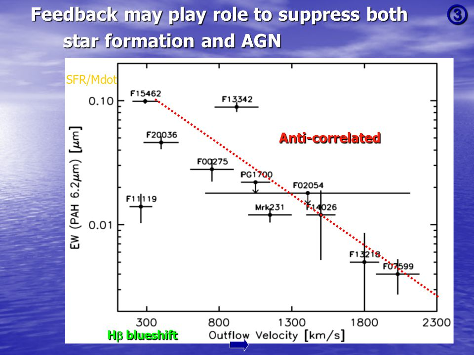 ③ Feedback may play role to suppress both star formation and AGN