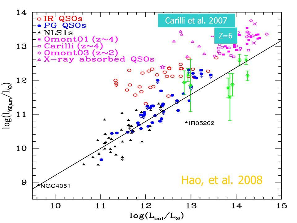 Carilli et al. 2007 Z=6 Z=6 Z=6 Hao, et al. 2008
