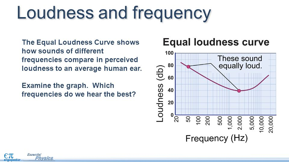 Loudness and frequency