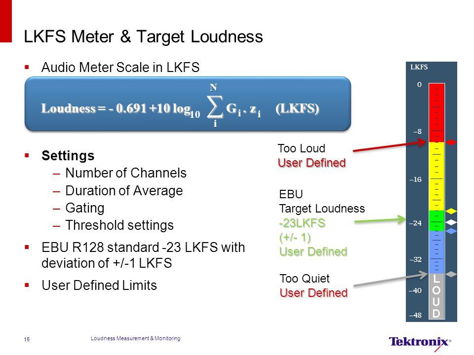 LKFS Meter & Target Loudness