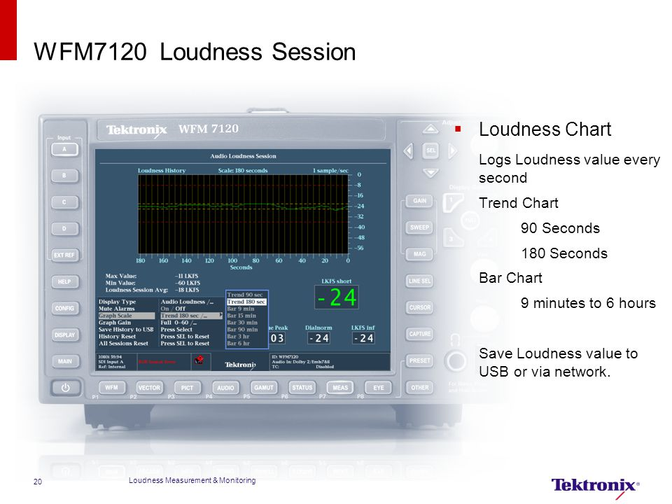 WFM7120 Loudness Session Loudness Chart