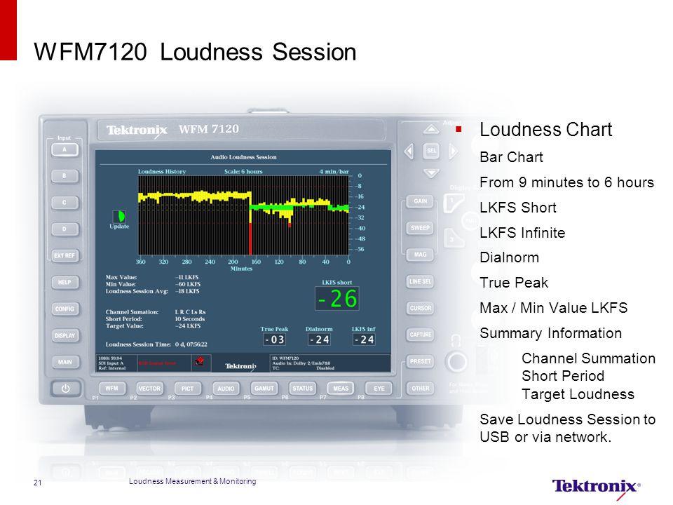 WFM7120 Loudness Session Loudness Chart Bar Chart