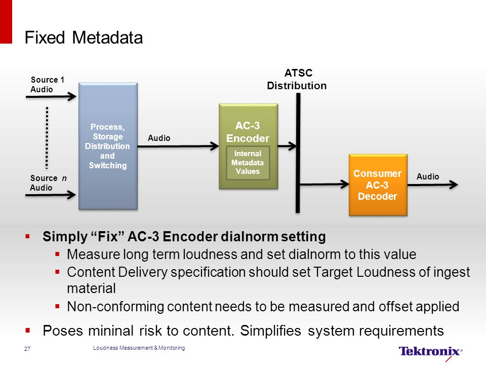 Fixed Metadata Consumer. AC-3. Decoder. Process, Storage. Distribution. and. Switching. Encoder.