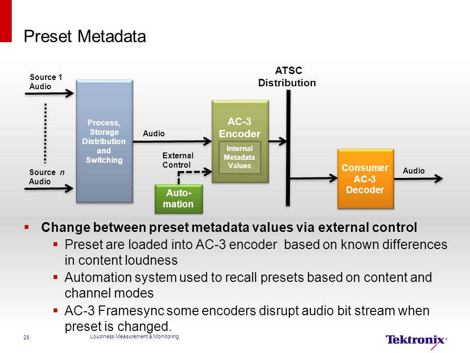 Preset Metadata Consumer. AC-3. Decoder. Process, Storage. Distribution. and. Switching. Encoder.