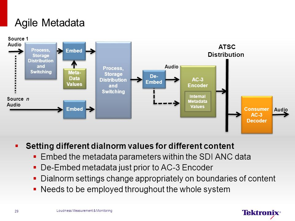 Agile Metadata Setting different dialnorm values for different content