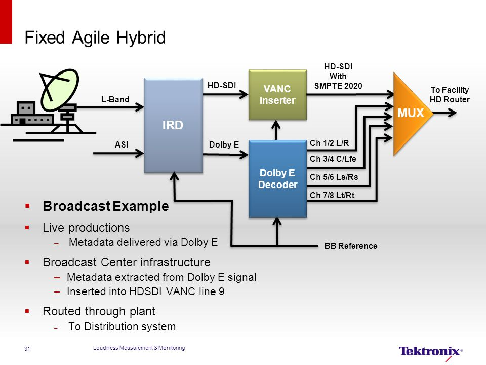 Fixed Agile Hybrid Broadcast Example IRD MUX Live productions