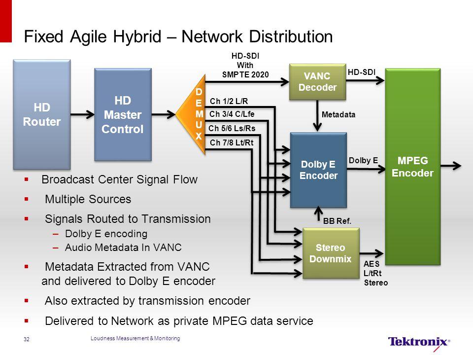Fixed Agile Hybrid – Network Distribution