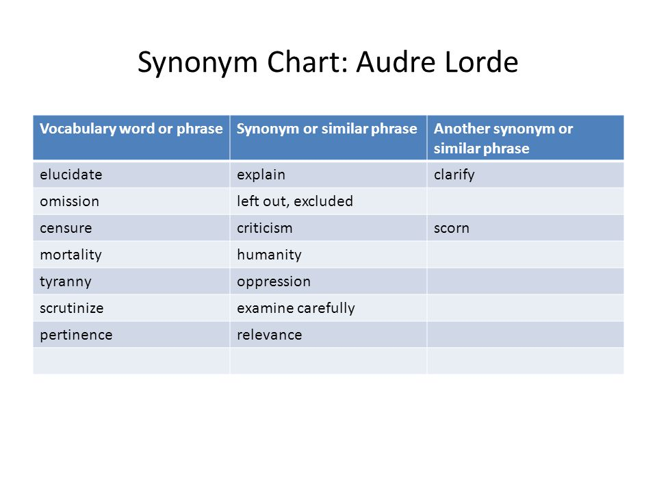 Synonym Chart: Audre Lorde