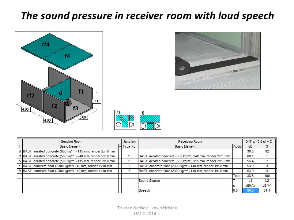 The sound pressure in receiver room with loud speech