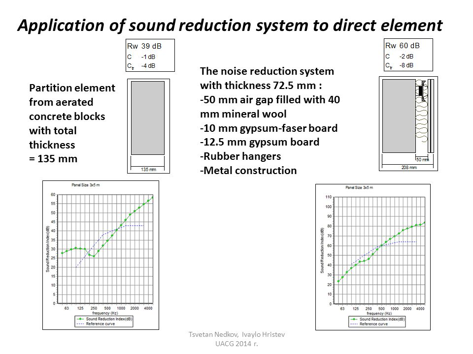 Application of sound reduction system to direct element