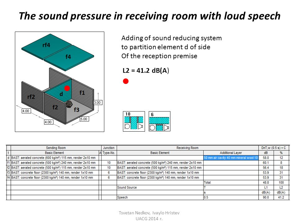 The sound pressure in receiving room with loud speech