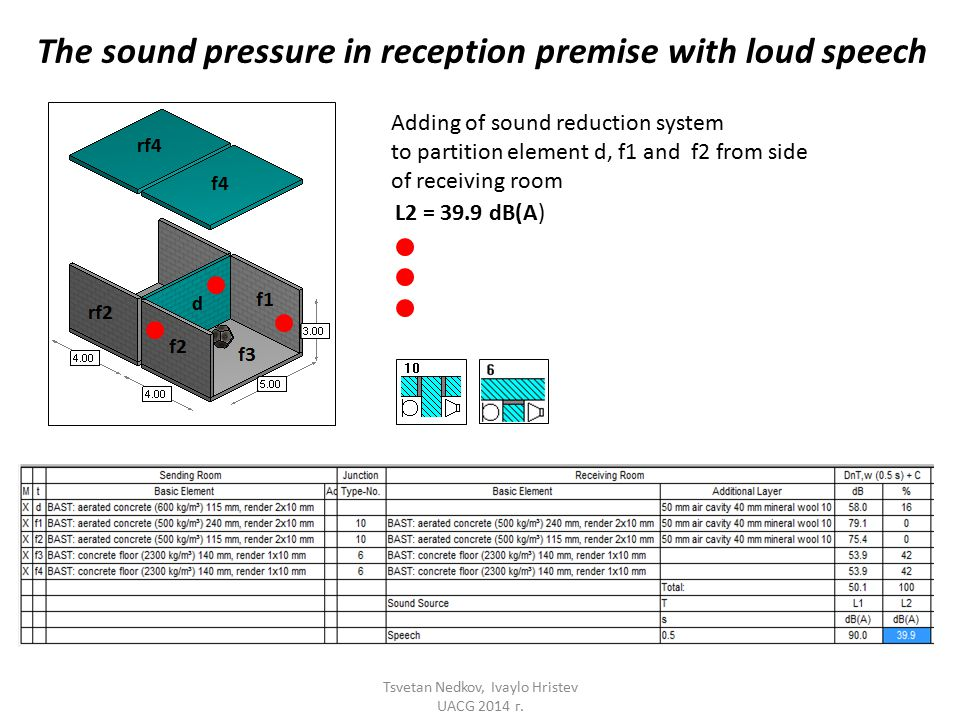 The sound pressure in reception premise with loud speech