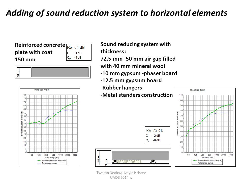 Adding of sound reduction system to horizontal elements
