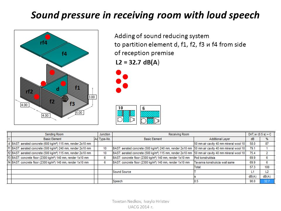 Sound pressure in receiving room with loud speech