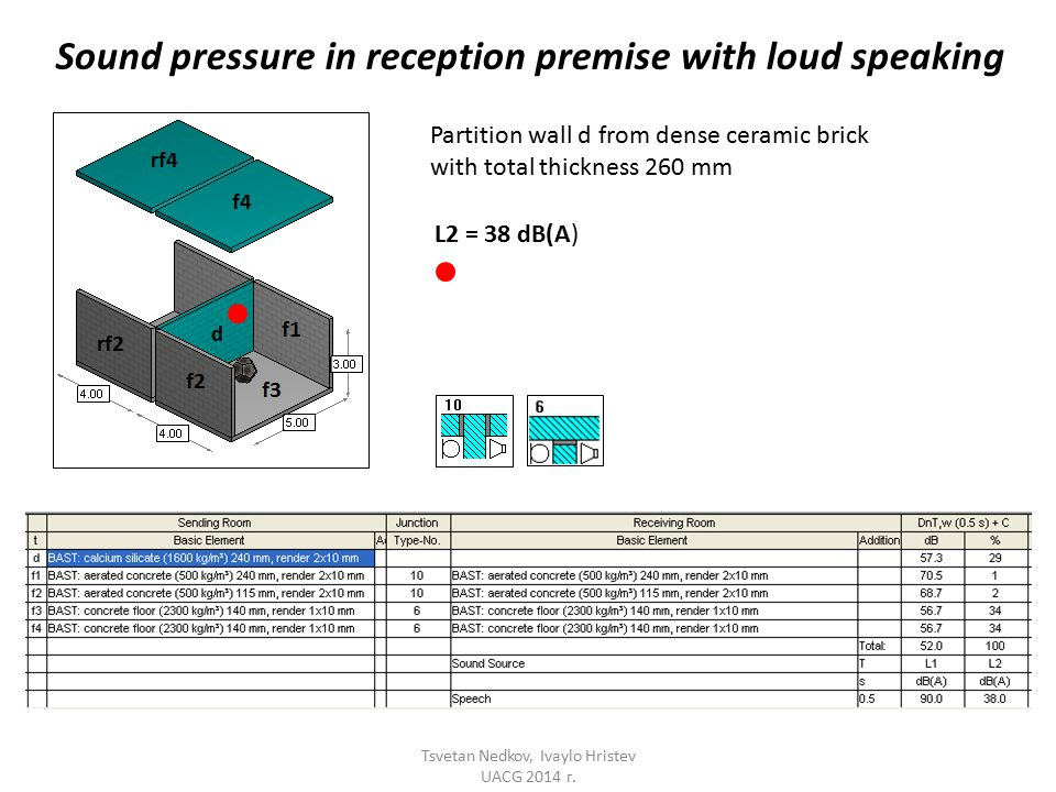 Sound pressure in reception premise with loud speaking