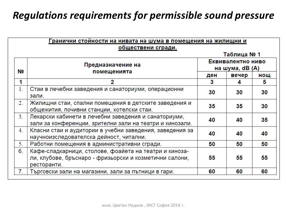 Regulations requirements for permissible sound pressure