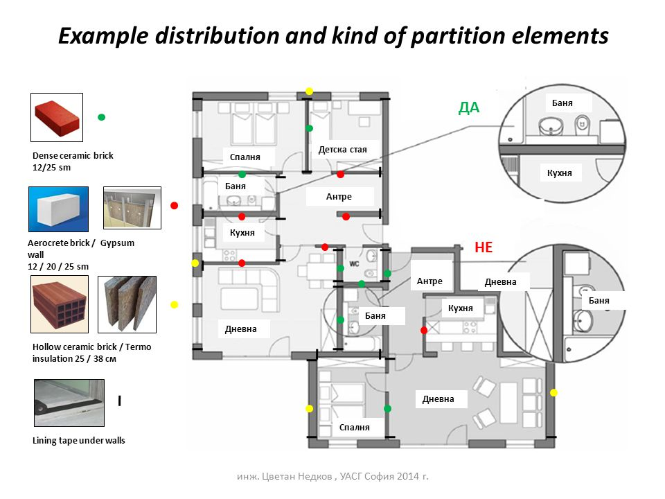Example distribution and kind of partition elements