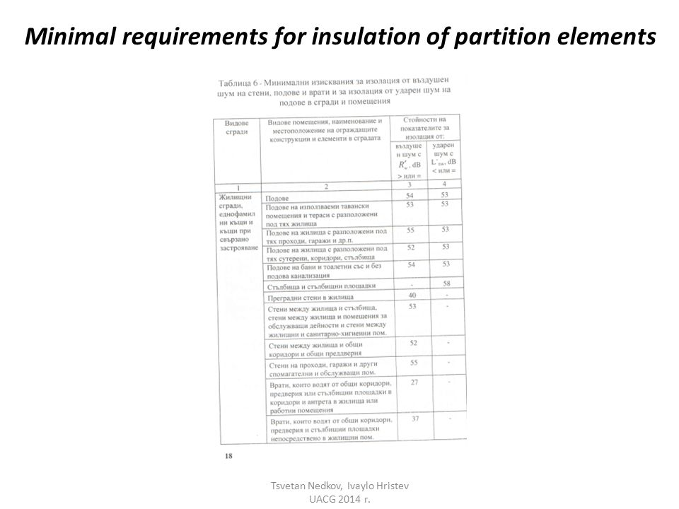Minimal requirements for insulation of partition elements