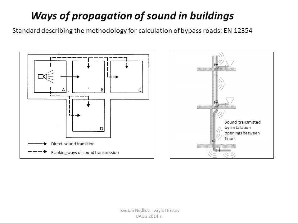 Ways of propagation of sound in buildings