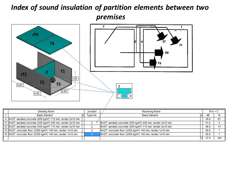 Index of sound insulation of partition elements between two premises