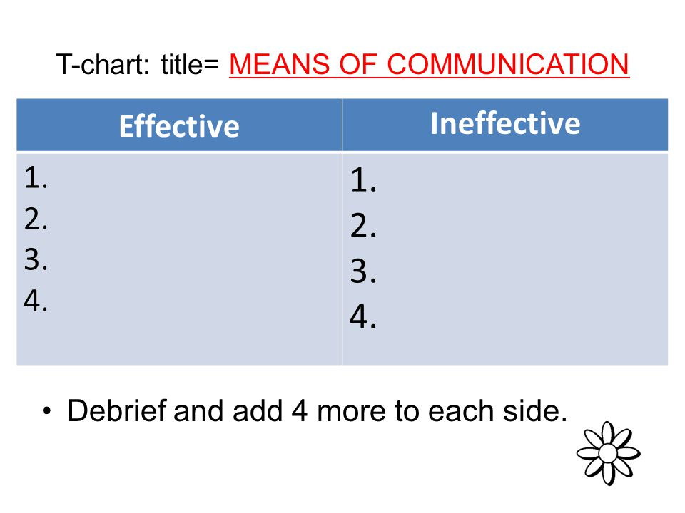 T-chart: title= MEANS OF COMMUNICATION