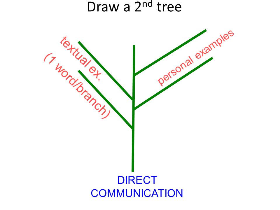Draw a 2nd tree textual ex. (1 word/branch) personal examples