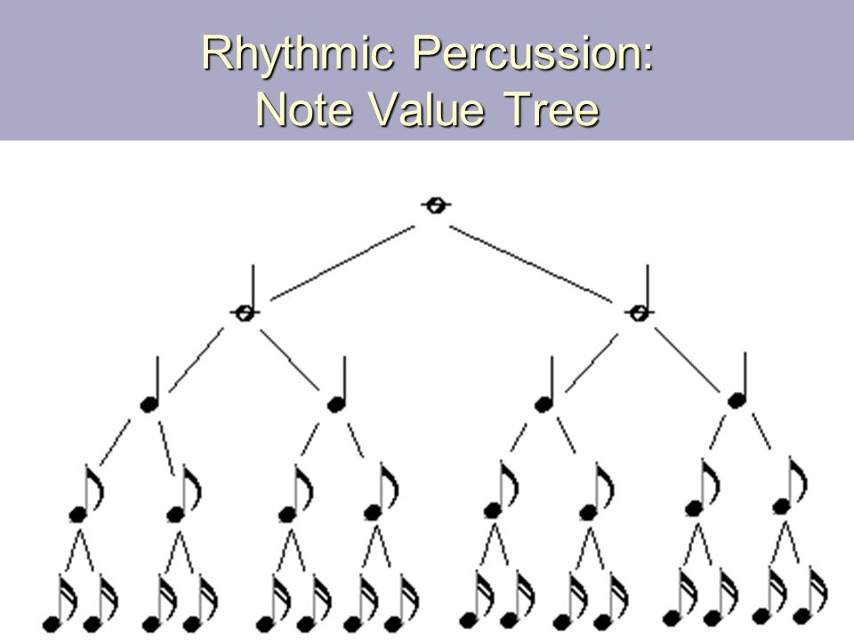 Rhythmic Percussion: Note Value Tree