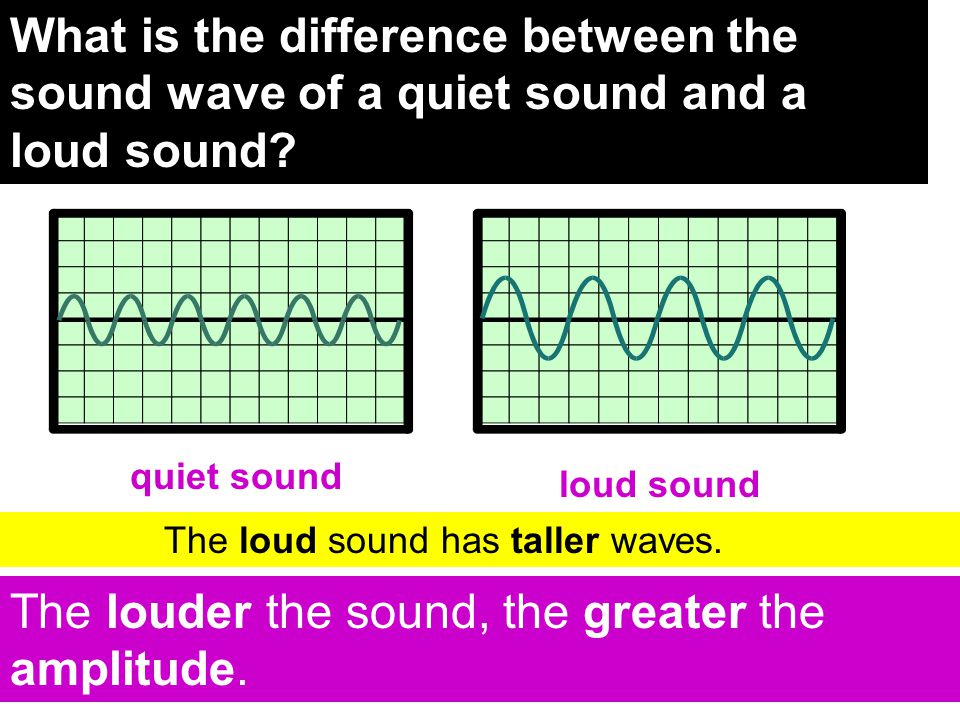 The louder the sound, the greater the amplitude.