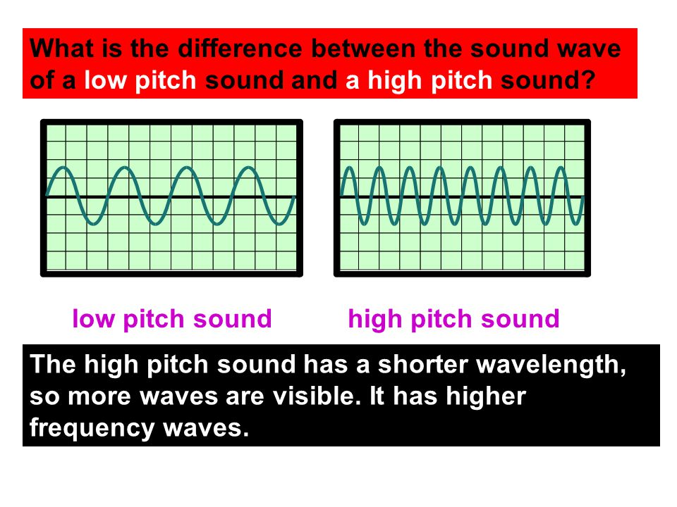 What is the difference between the sound wave of a low pitch sound and a high pitch sound