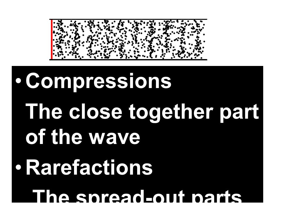 Compressions The close together part of the wave Rarefactions The spread-out parts of a wave