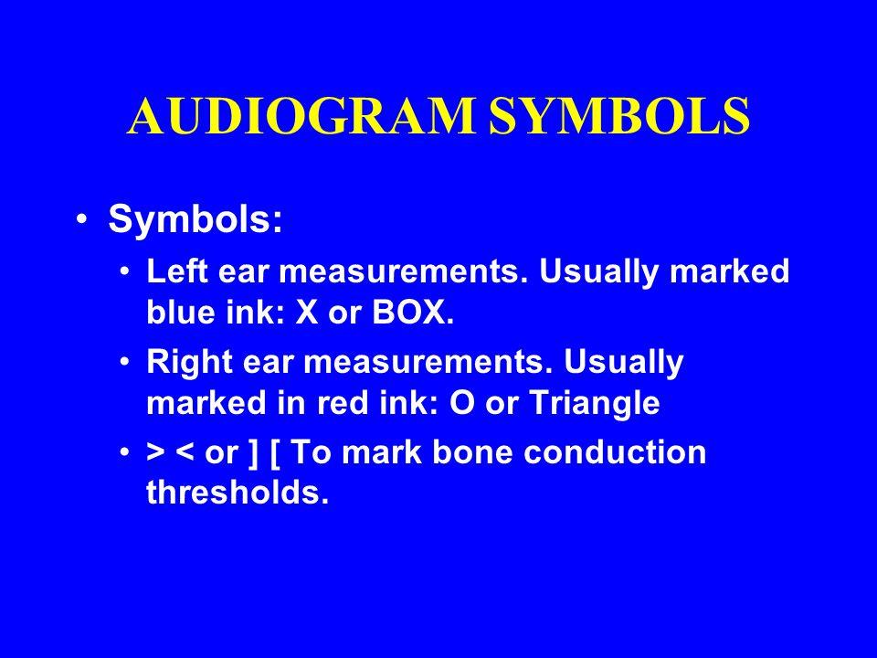 AUDIOGRAM SYMBOLS Symbols: