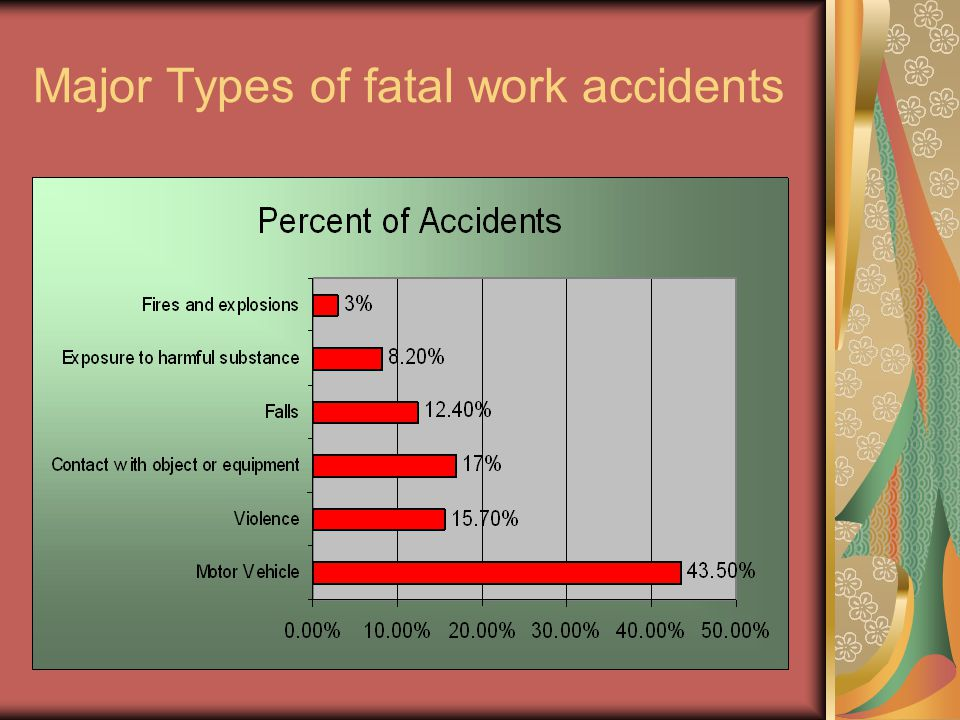Major Types of fatal work accidents