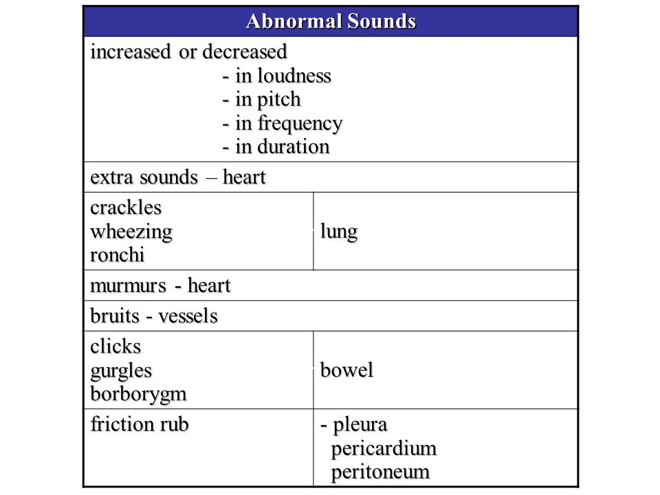 Abnormal Sounds increased or decreased - in loudness - in pitch - in frequency - in duration.