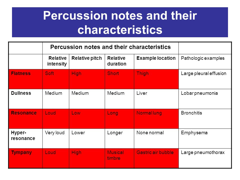 Percussion notes and their characteristics