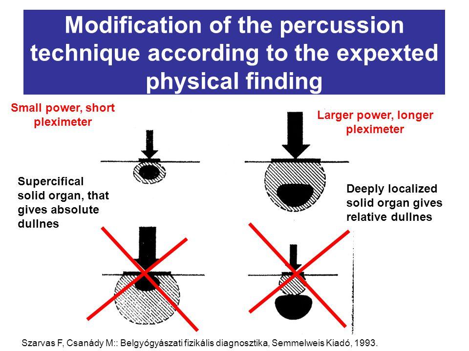 Small power, short pleximeter Larger power, longer pleximeter