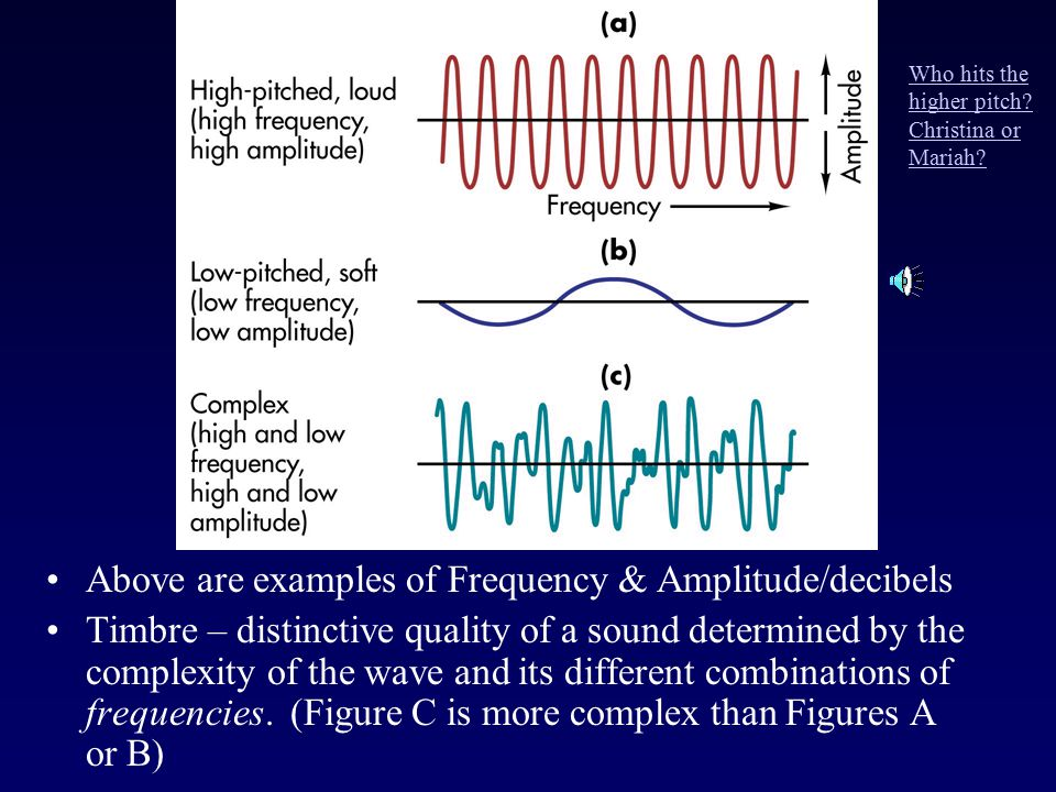 Above are examples of Frequency & Amplitude/decibels