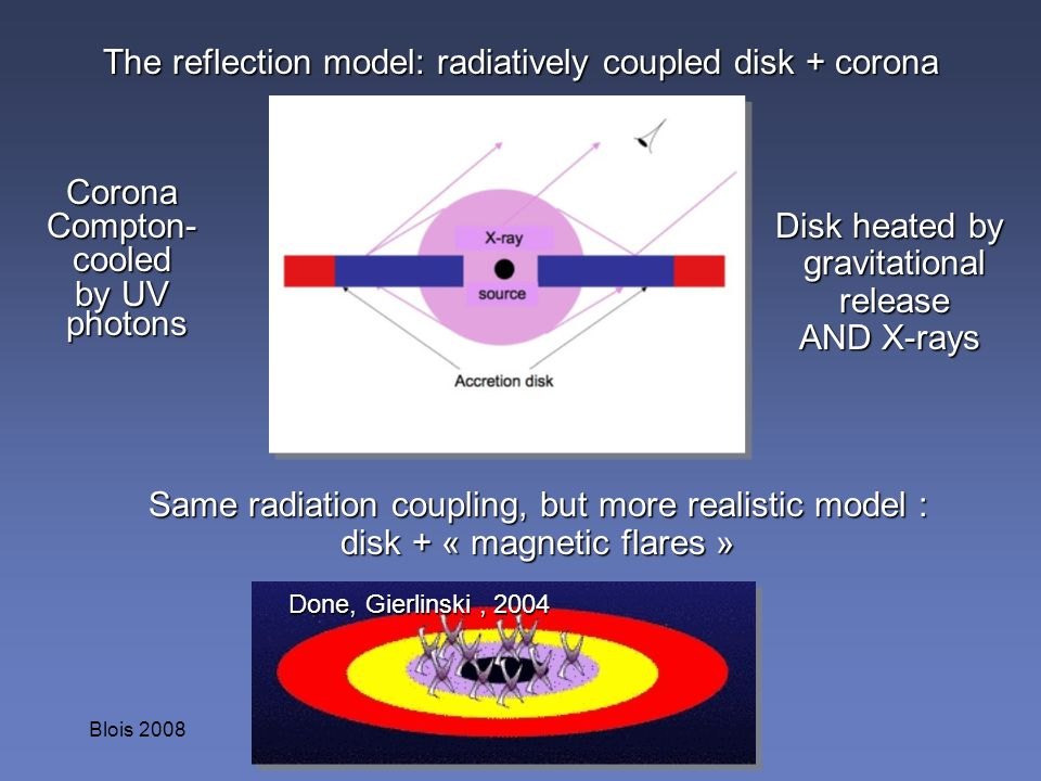The reflection model: radiatively coupled disk + corona