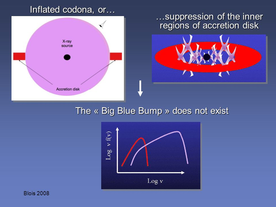 …suppression of the inner regions of accretion disk