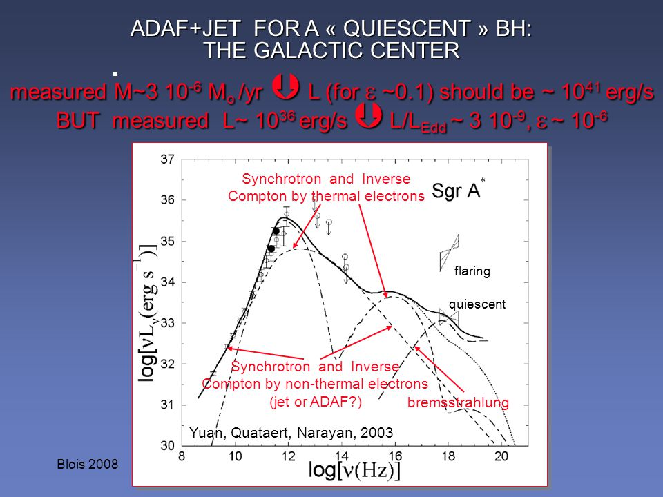 . ADAF+JET FOR A « QUIESCENT » BH: THE GALACTIC CENTER
