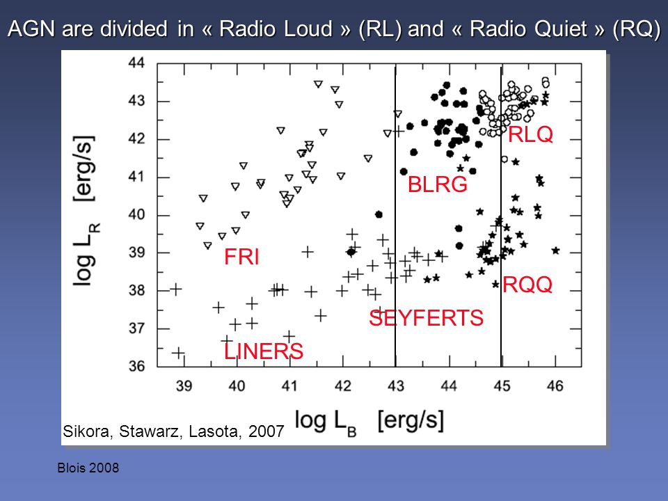 AGN are divided in « Radio Loud » (RL) and « Radio Quiet » (RQ)