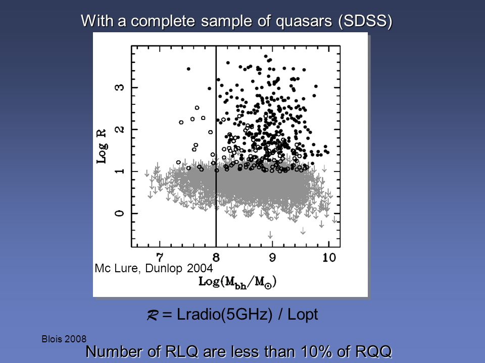 With a complete sample of quasars (SDSS)