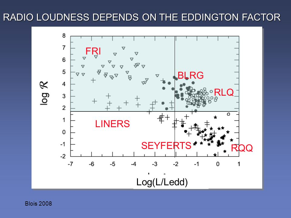 RADIO LOUDNESS DEPENDS ON THE EDDINGTON FACTOR
