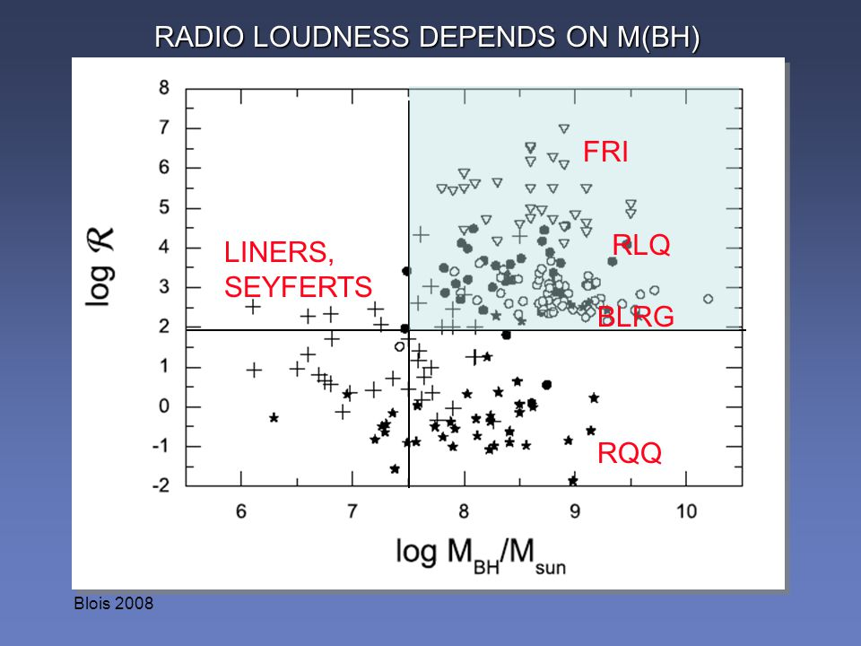 RADIO LOUDNESS DEPENDS ON M(BH)