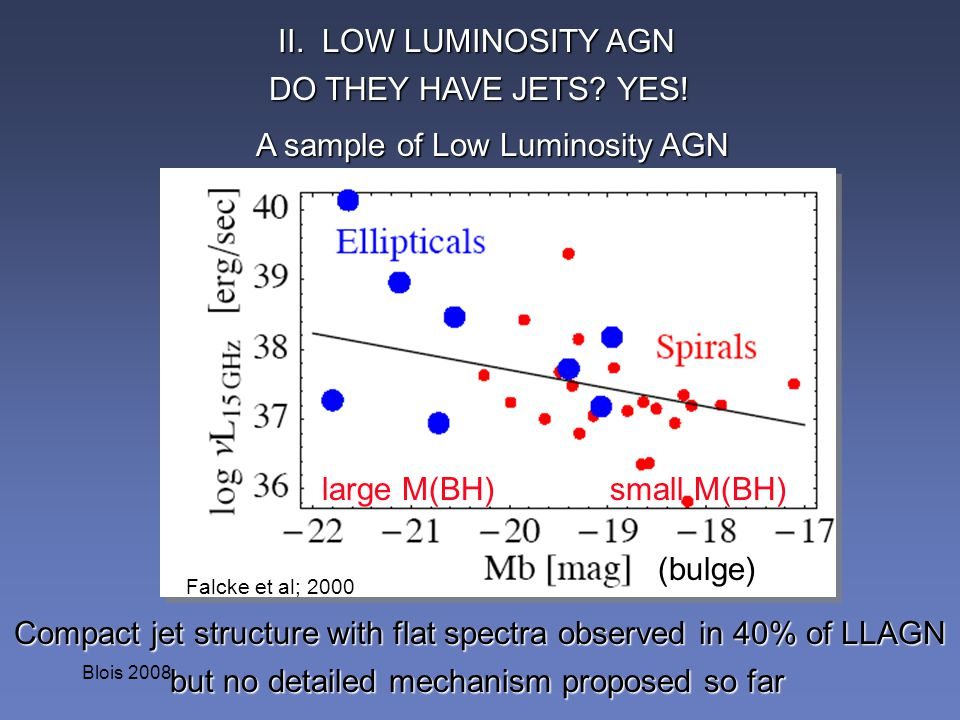 A sample of Low Luminosity AGN