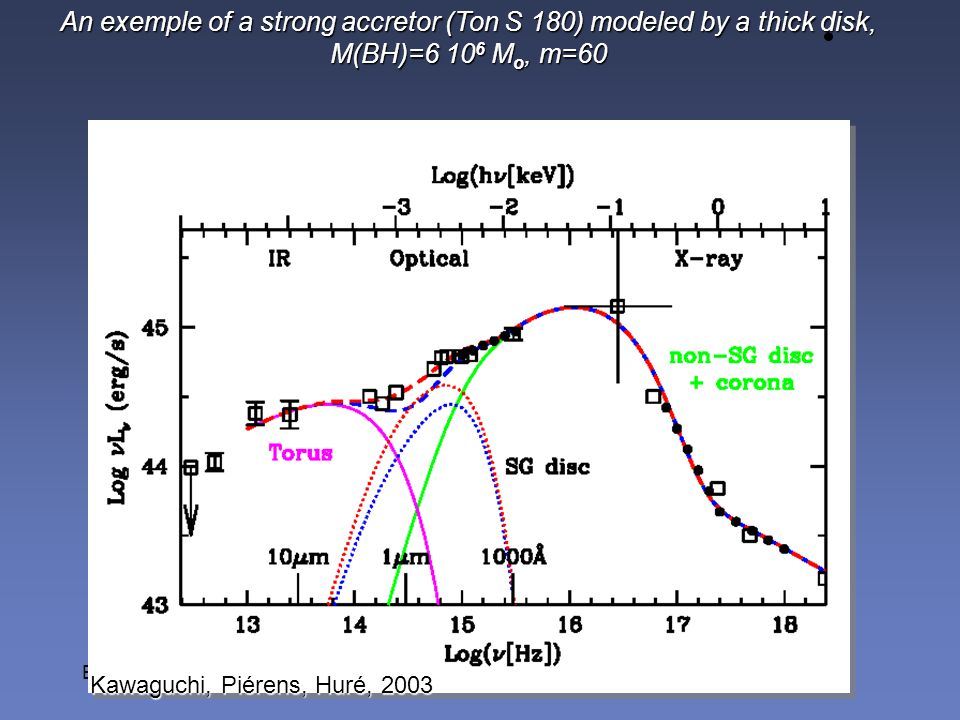 An exemple of a strong accretor (Ton S 180) modeled by a thick disk, M(BH)=6 106 Mo, m=60