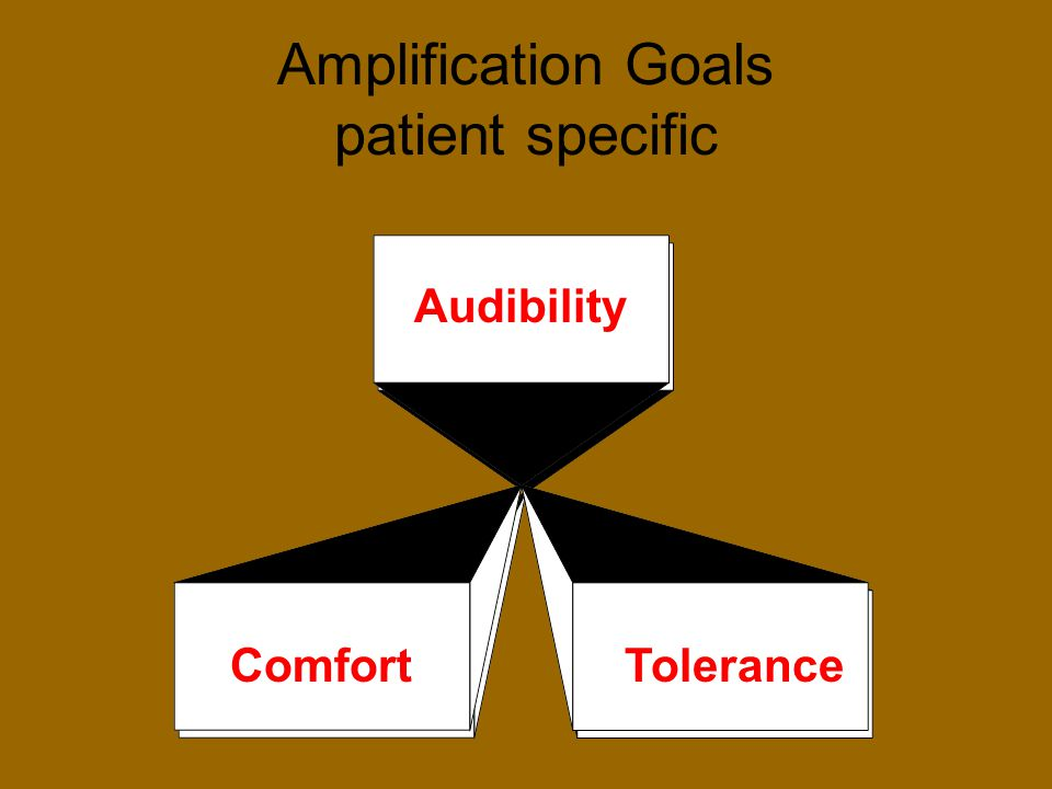 Amplification Goals patient specific