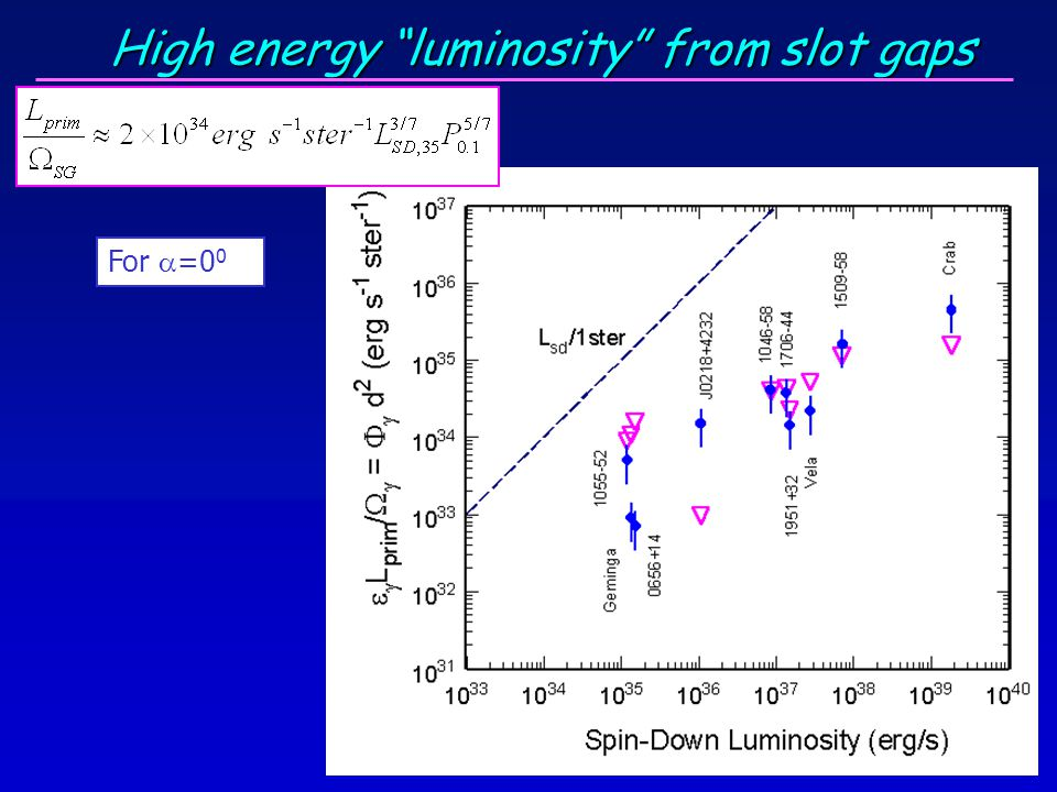 High energy luminosity from slot gaps