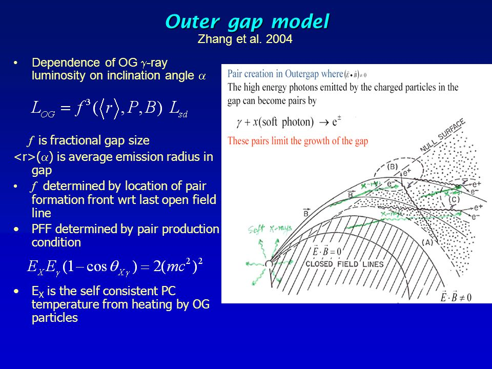 Outer gap model Zhang et al. 2004