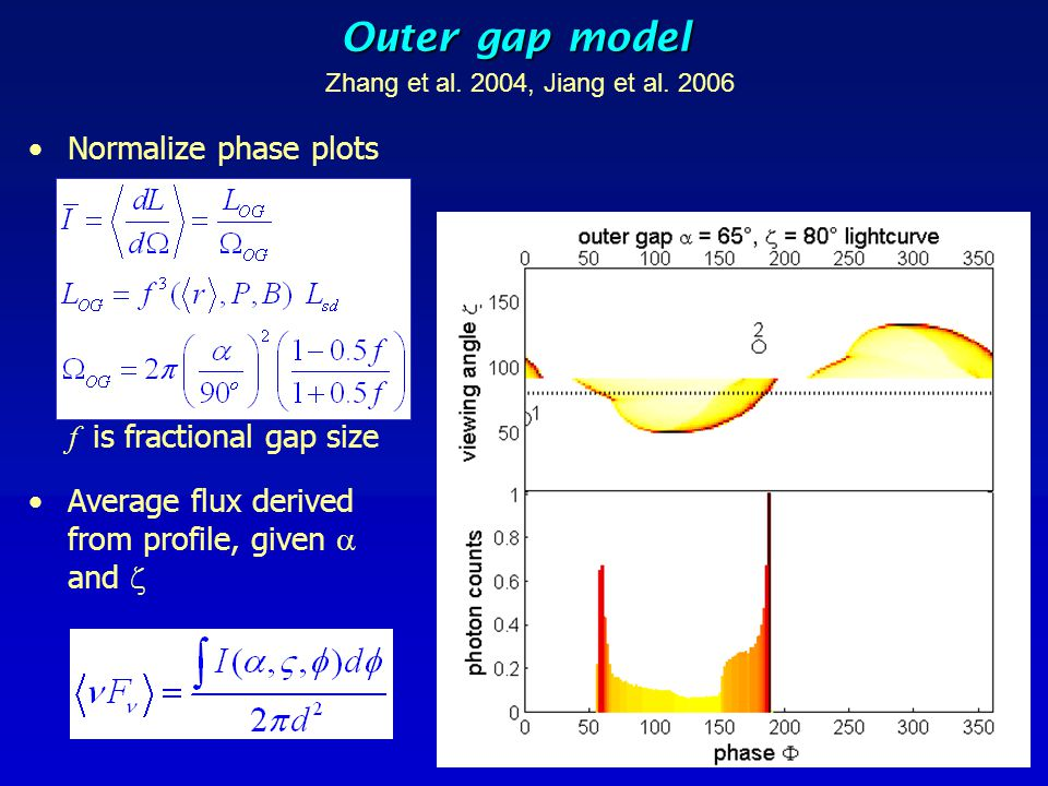 Outer gap model Normalize phase plots f is fractional gap size