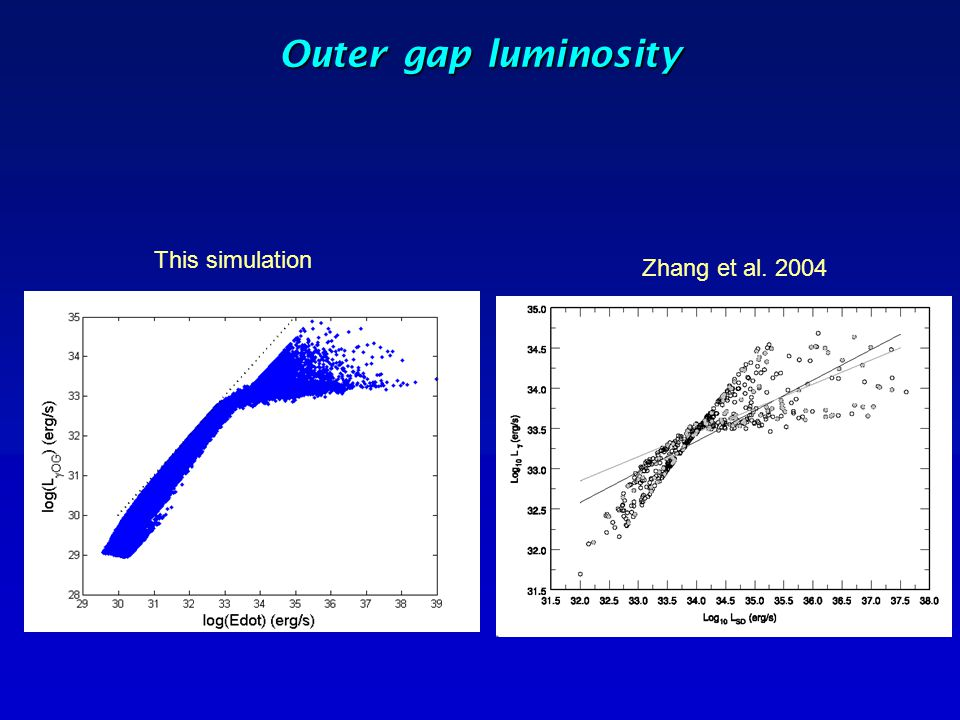 Outer gap luminosity This simulation Zhang et al. 2004